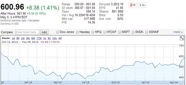 apple stock 600