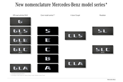 Mercedes naming