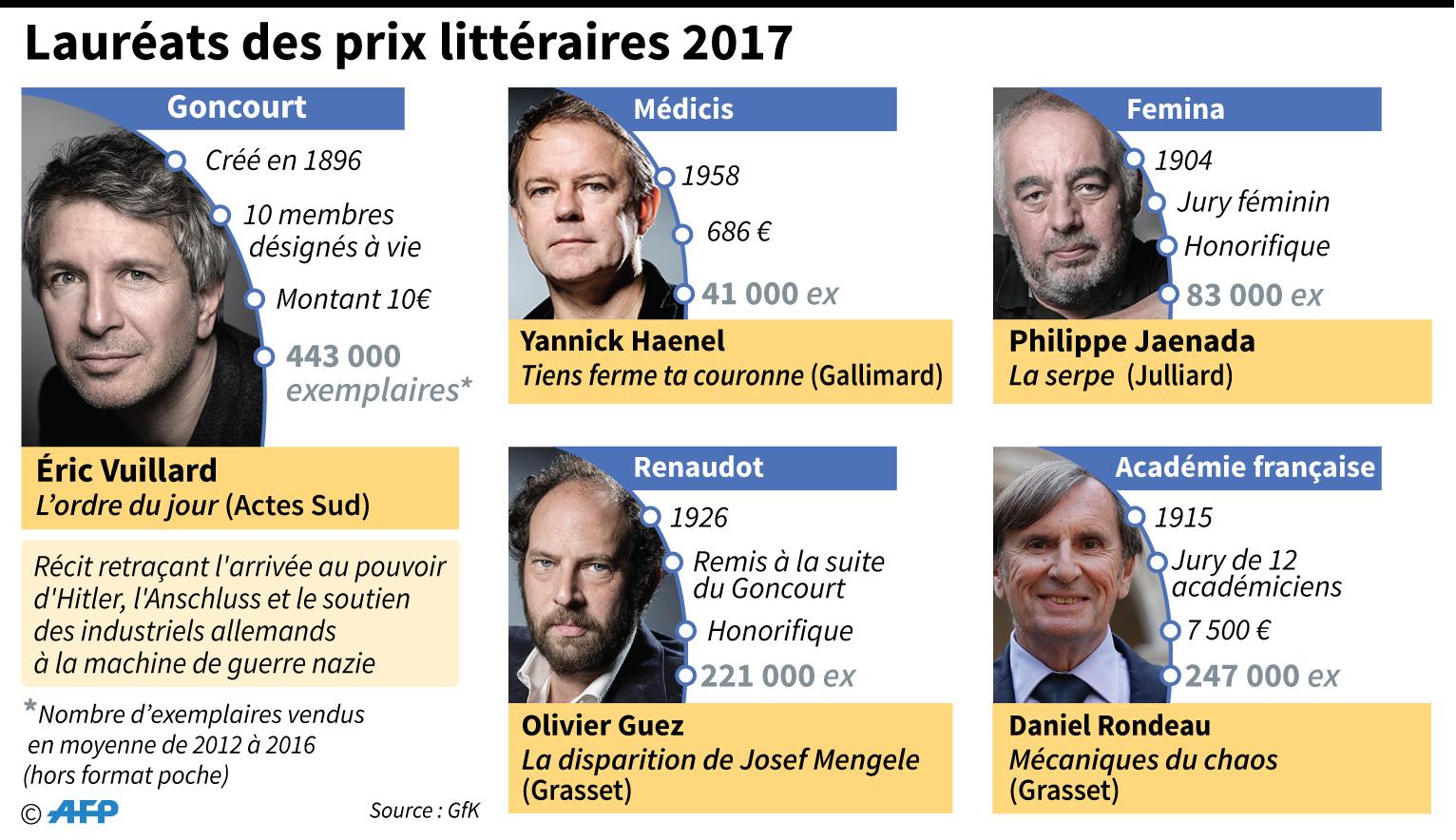 Une finale 100% féminine — Goncourt des lycéens
