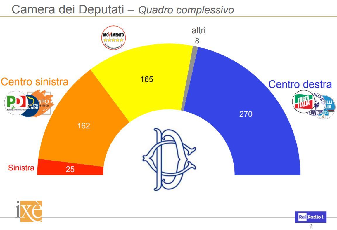 Centrodestra avanti alla camera e al senato ma i numeri for Numero deputati e senatori italiani