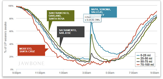 Jawbone knows how many of its users were roused by the Napa earthquake