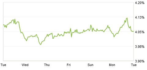 fever chart zillow mortgage marketplace