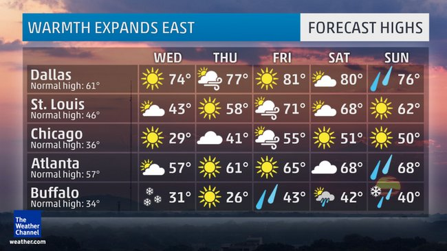 Forecast highs and weather conditions later this week.