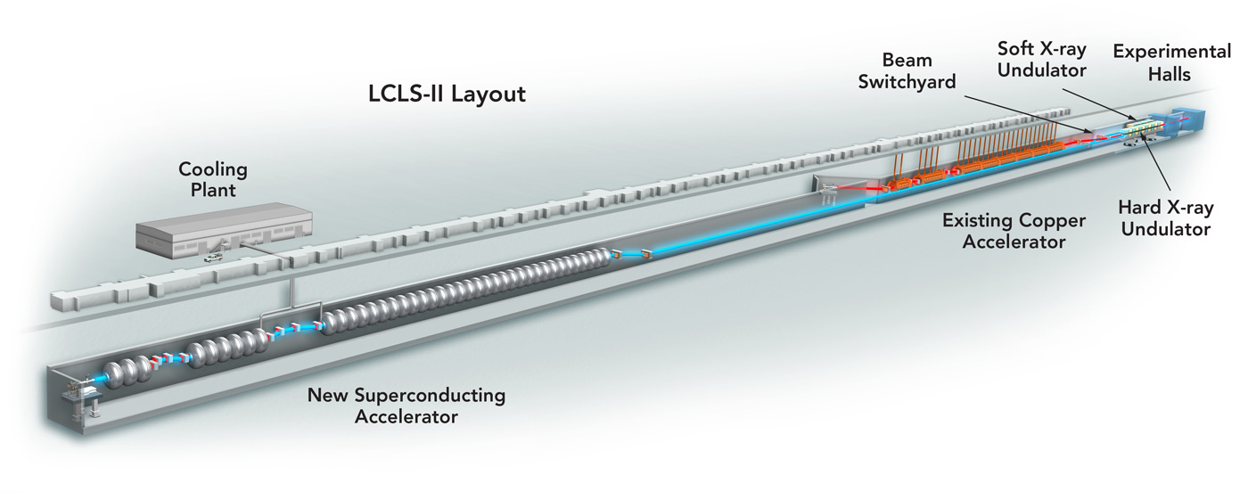 The LCLS-II accelerator upgrade