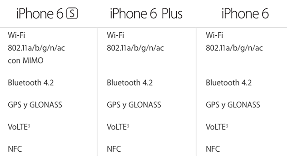 Apple actualiza silenciosamente el Bluetooth del iPhone 6 y el iPad Air 2