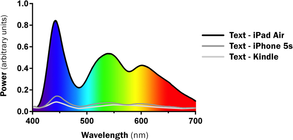 Smartphone Light Effect On Sleep