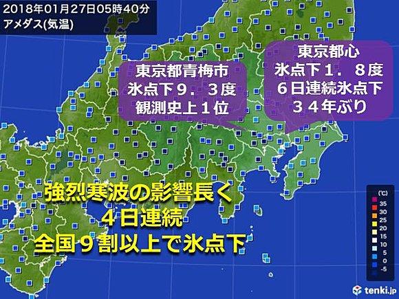 関東を中心に記録的な冷え込みが続いています。東京都青梅市では、今朝、気温が氷点下9.3度まで下がり、観測史上1位の記録を更新。東京都心は6日連続で氷点下の冷え込みとなりました。