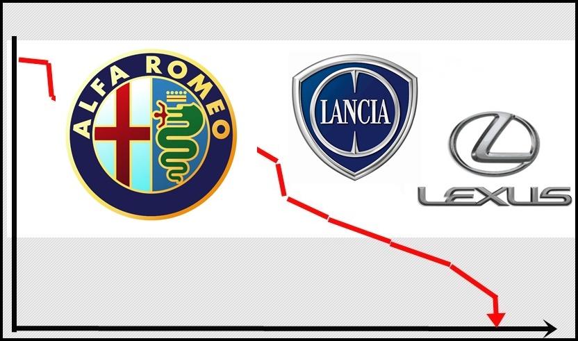 Automarken am Abgrund: Keiner will Alfa Romeo, Lancia & und Lexus