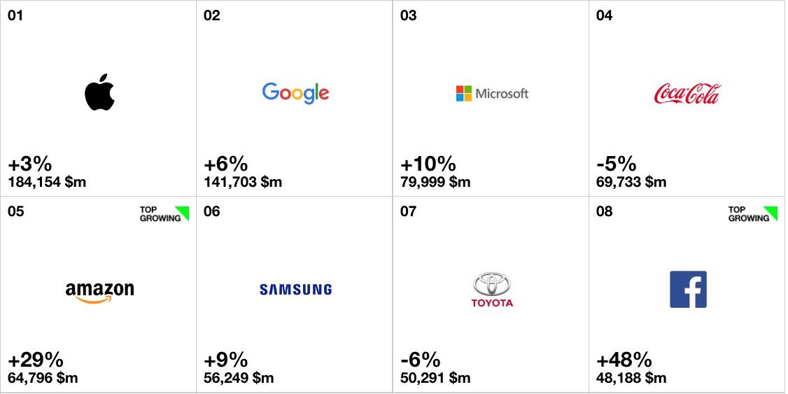 Markenwert: Microsoft steigt in die Top 3 auf