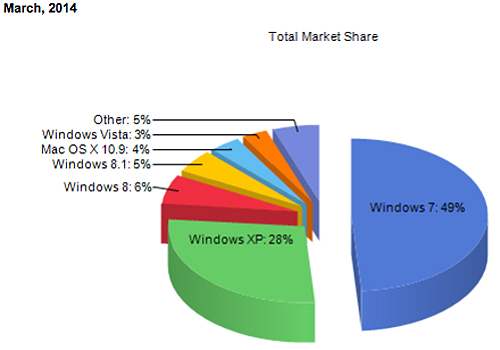 Windows XP support officially ends today, still used by over 25 percent of PCs