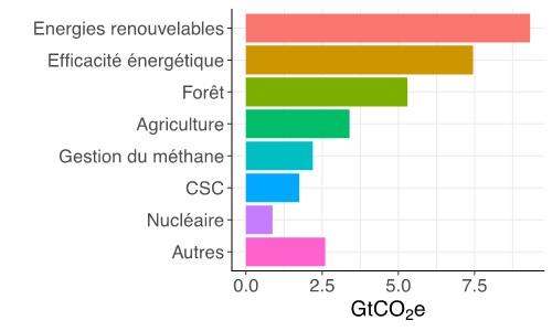 Source : graphique réalisé à partir de l'Emission Gap Report 2017 de l'UNEP