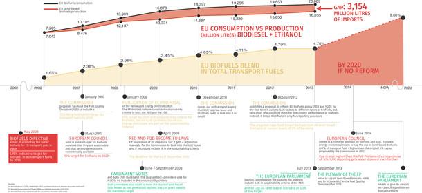 Emisiones de biocombustibles