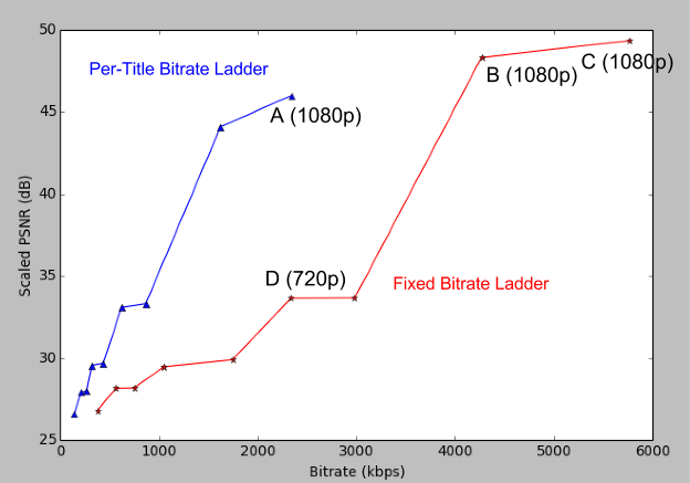 Netflix's per-title bitrate ladder, compared to the old fixed-bitrate system