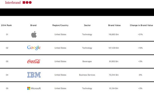 Apple ranked the most valuable brand ahead of rival Google