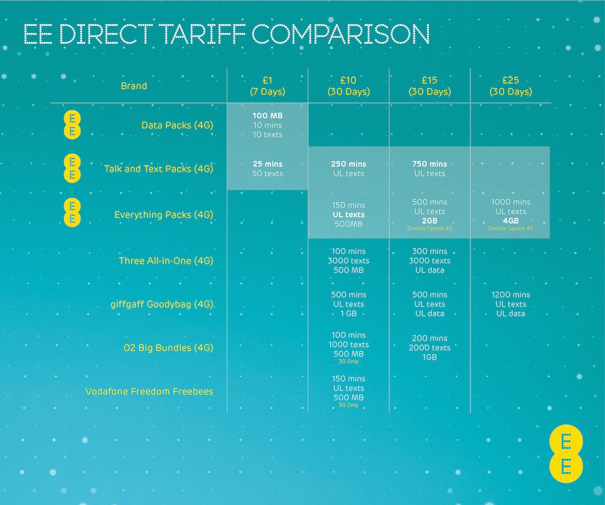 EE 4G Comparison Chart