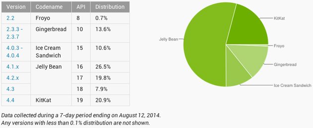 Android version share, August 2014