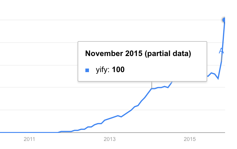 YIFY Google Trends