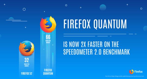 Ahora sí: Firefox Quantum es el doble de rápido y come menos RAM