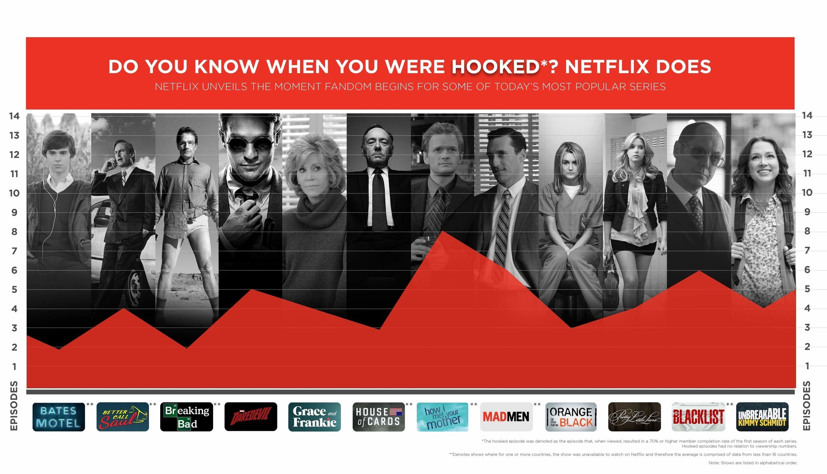Netflix knows the episodes that make you binge-watch the series