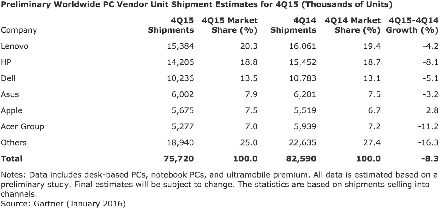 Gartner's worldwide PC shipment estimate for Q4 2015