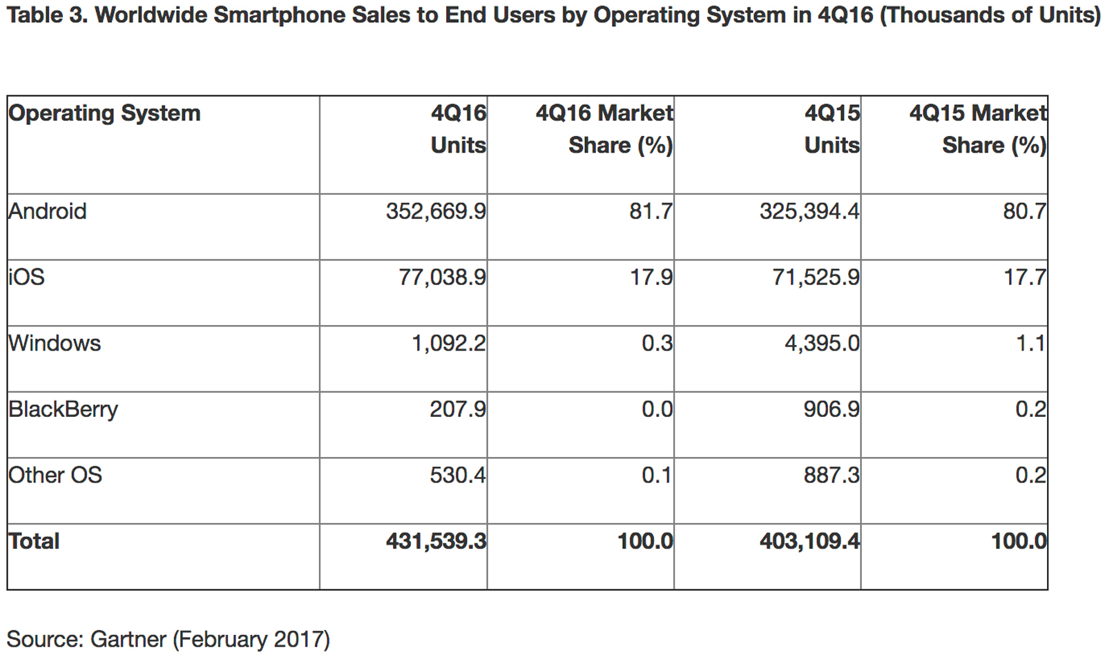Smartphone OS market share in Q4 2016