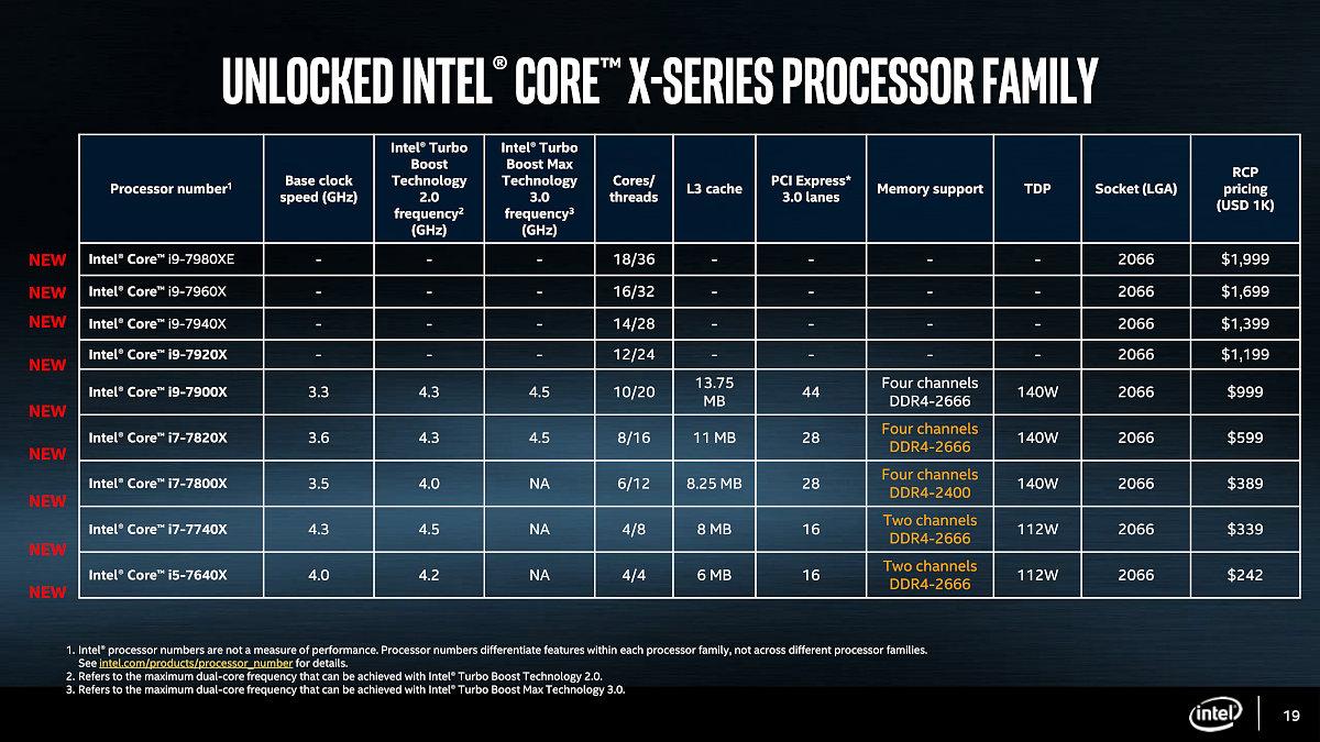【IT】噂のCore i9シリーズ5モデルをインテルが発表…12から18コアを備えるデスクトップ向け最上位CPU