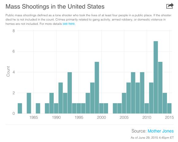 Gun control becomes increasingly controversial as mass shootings continue