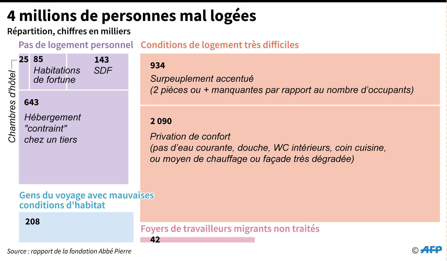 Logement : la Fondation Abbé Pierre demande à Macron de