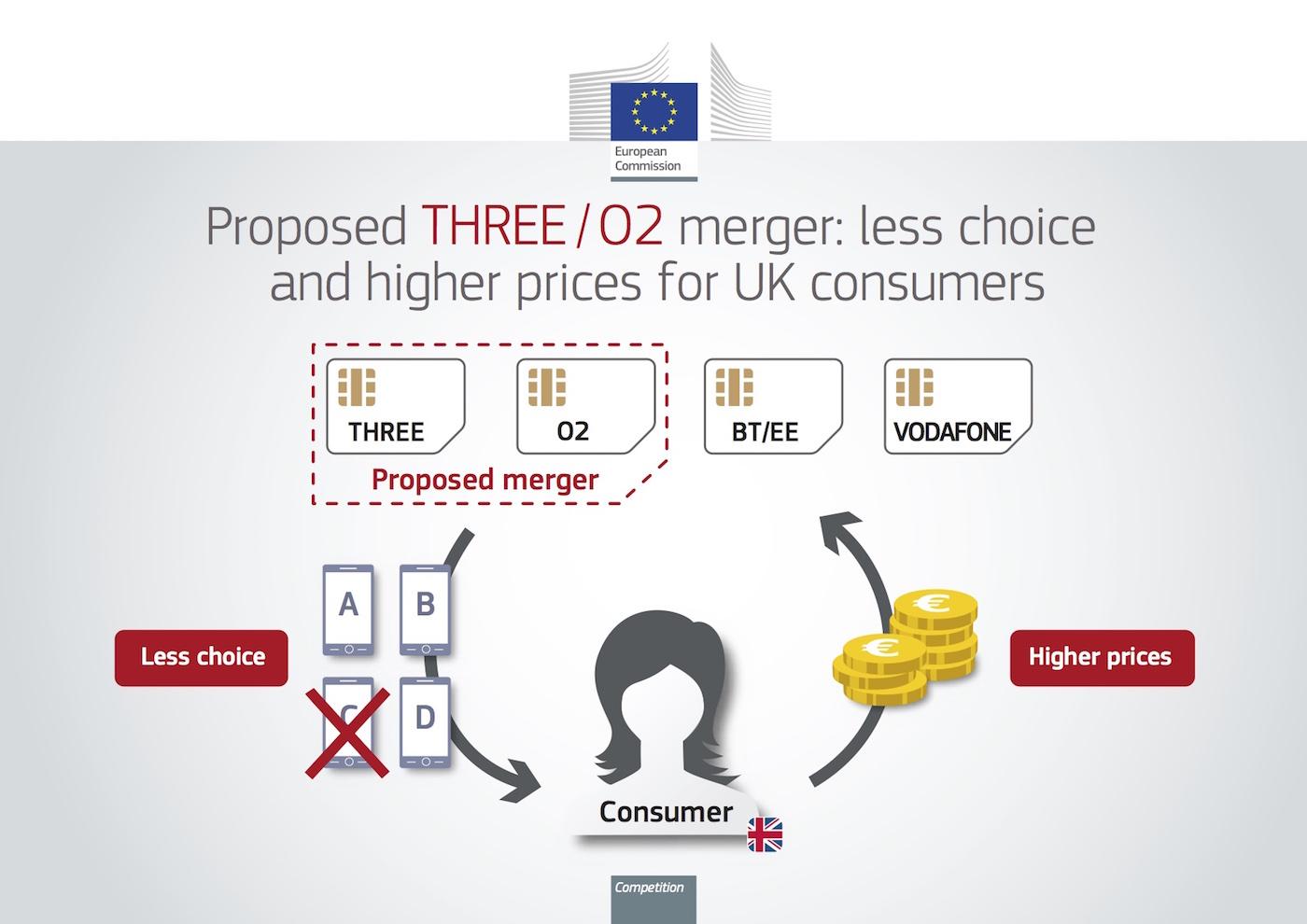 EU Three O2 Merger