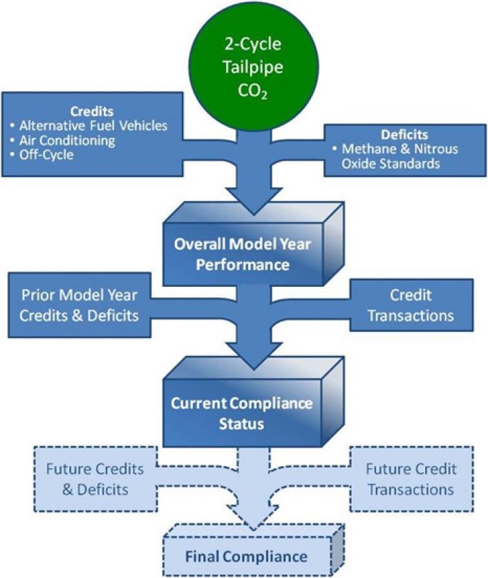 EPA 2013 model year ghg chart