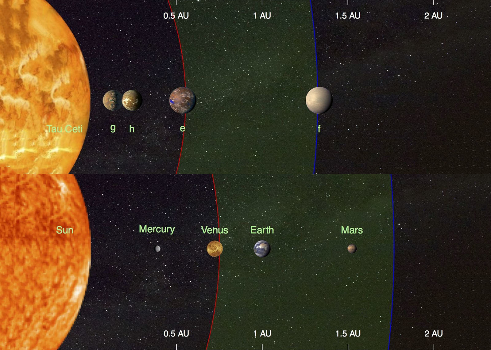 This illustration compares the four planets detected around the nearby star tau Ceti (top) and the inner planets of our solar system (bottom). Illustration copyright Fabo Feng, University of Hertfordshire. (PRNewsfoto/University of Hertfordshire)