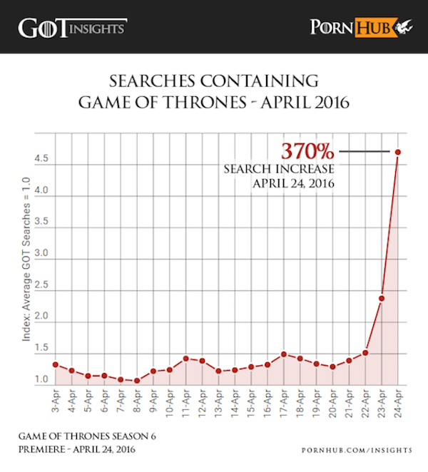 Game of Thrones Season 6 premiere causes porn drop