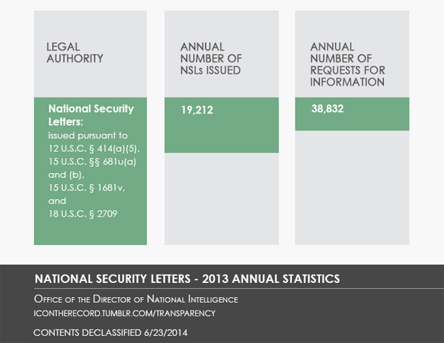 The NSA's 2013 transparency report is more opaque
