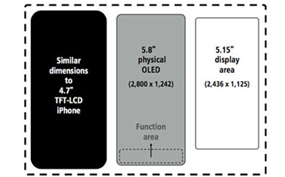 iPhone 8 ディスプレイ予想図
