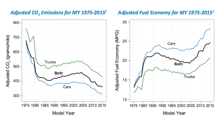 EPA, greenhouse gas emissions, CO2, fuel economy new cars