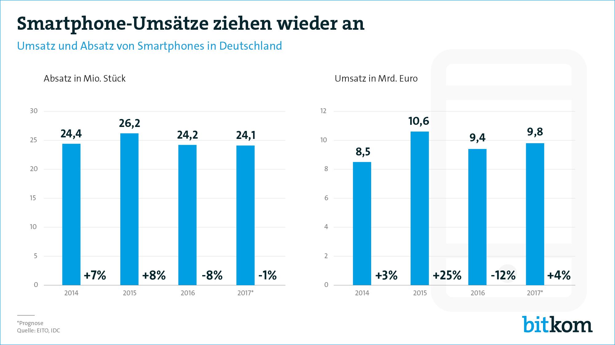 Deutsche kaufen ihre Smartphones 2017 gerne teuer und groß