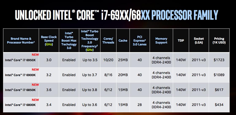 Intel's first 10-core desktop CPU will cost $1,723