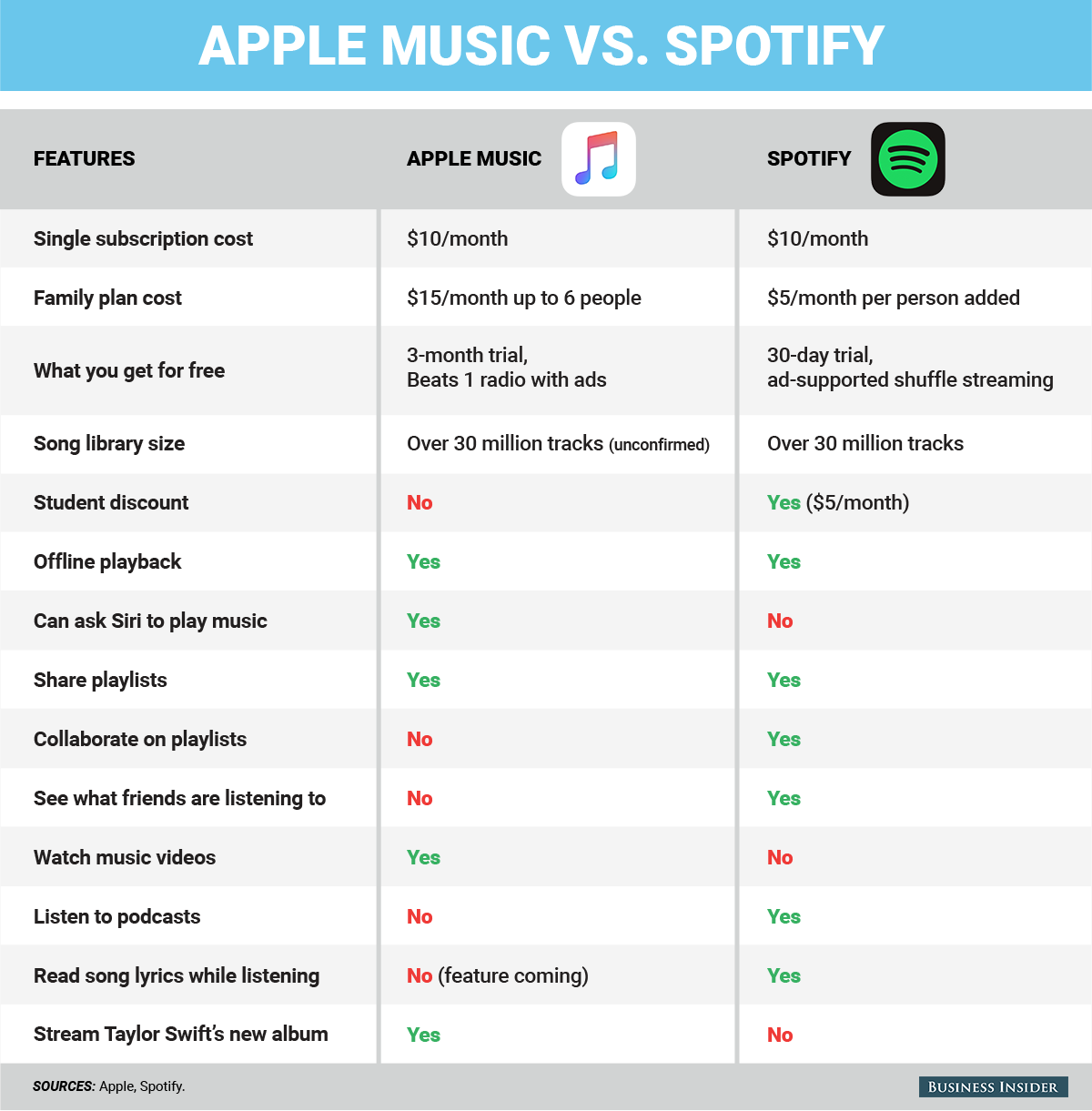 How to decide whether switching from Spotify to Apple Music is the right choice