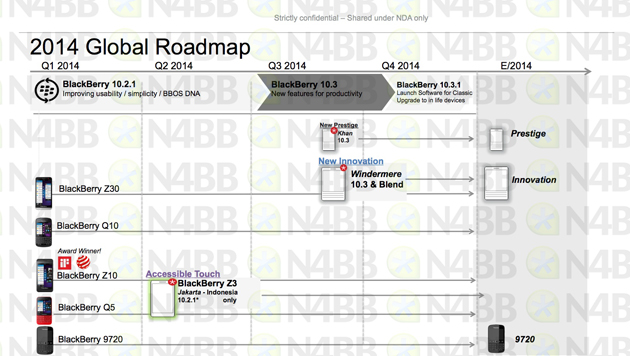BlackBerry's 2014 roadmap
