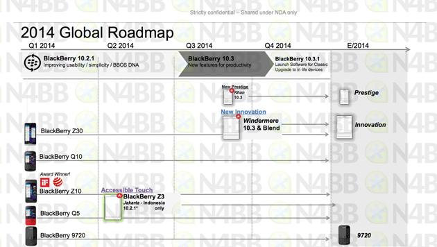 BlackBerry's 2014 roadmap