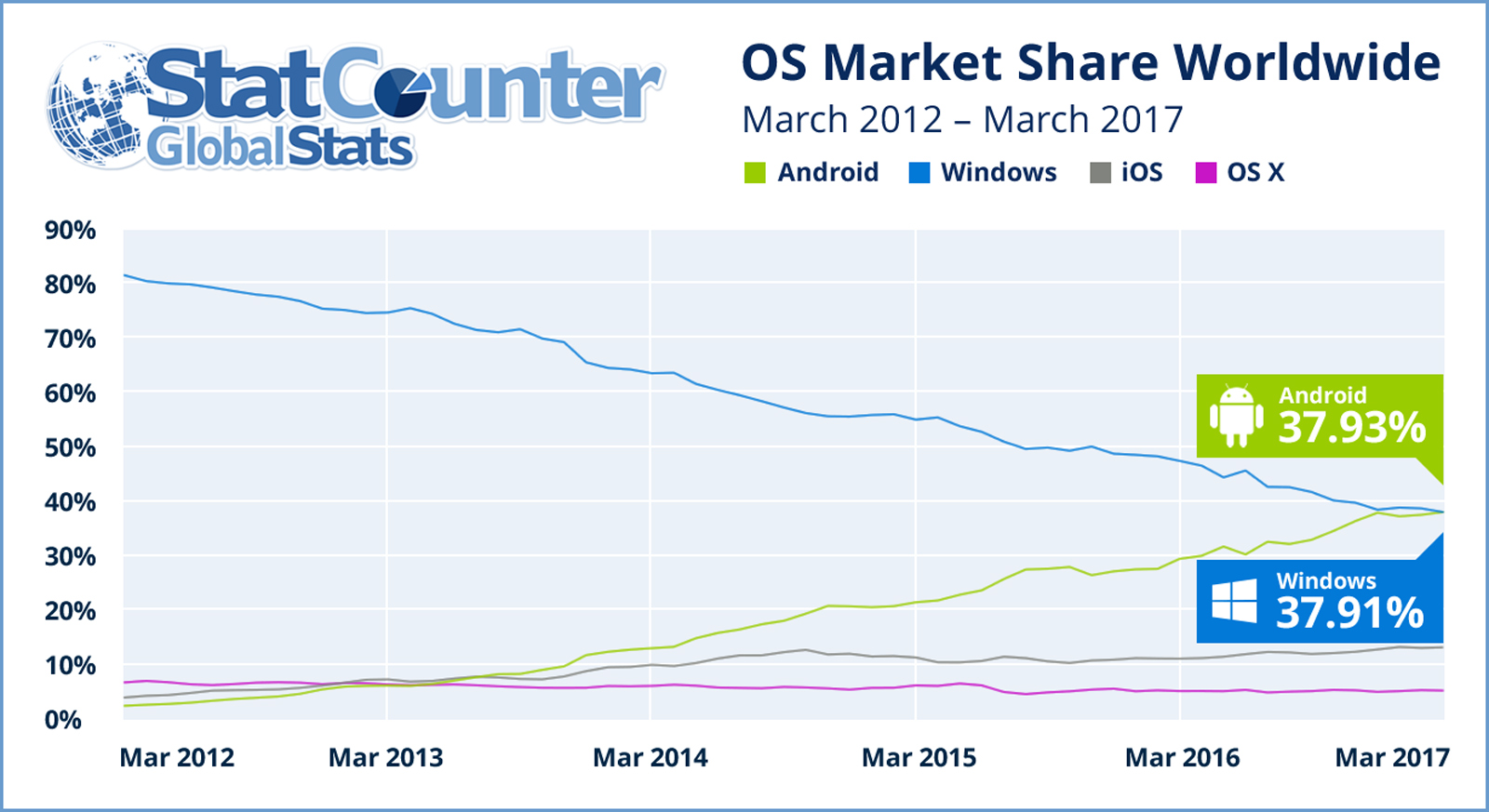 Internet usage share in March 2017