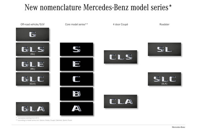 Mercedes-Benz revised nomenclature
