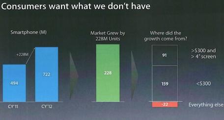 iphone 2013 apple chart