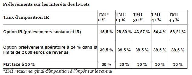 Flat tax sur les livrets B et comptes à titres