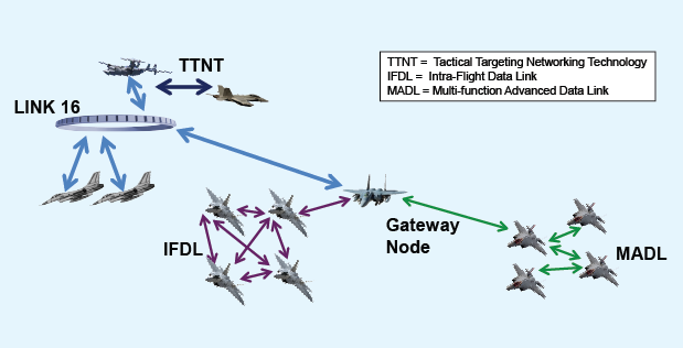 DARPA's developing a data network that connects squadrons even when jammed