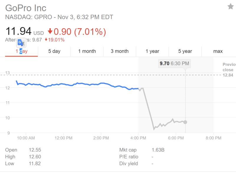 GoPro stock price 11/3