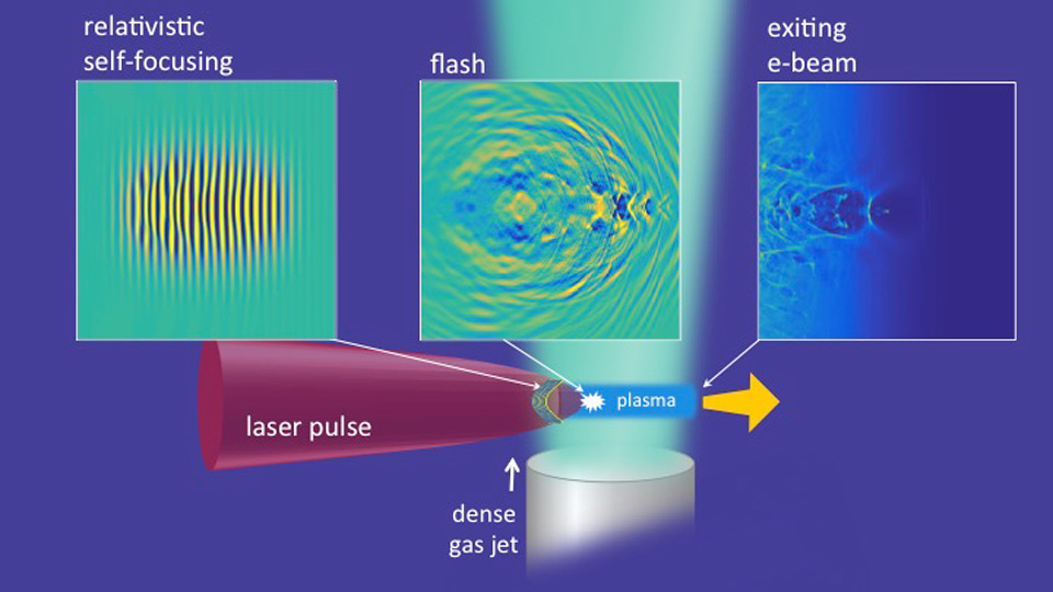 The basics behind the portable particle accelerator concept