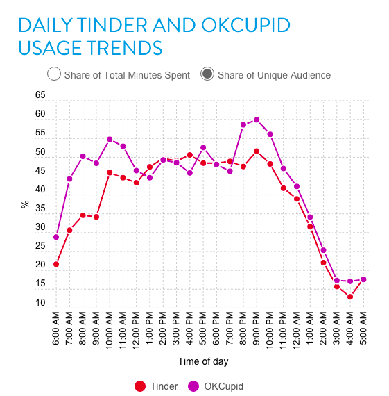 Online love with OKCupid and Tinder peaks at 9 PM