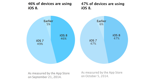 Apple's App Store metrics suggest iOS 8 adoption rate has stalled