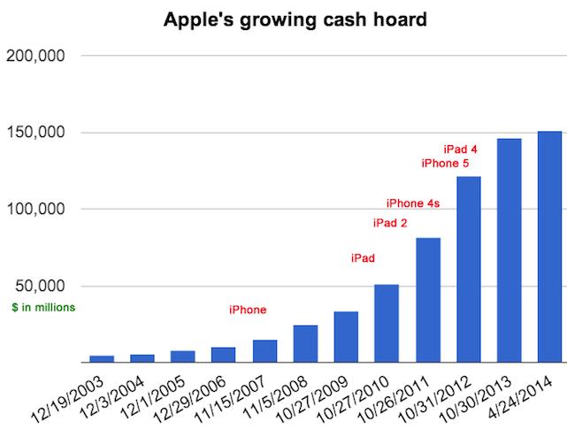 iphone cash hoard